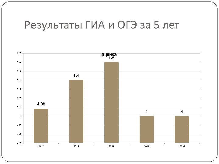 Результаты ГИА и ОГЭ за 5 лет оценка 4. 6 4. 7 4. 6