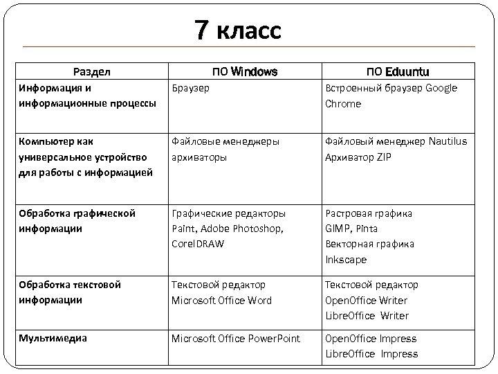 7 класс Раздел ПО Windows ПО Eduuntu Информация и информационные процессы Браузер Встроенный браузер