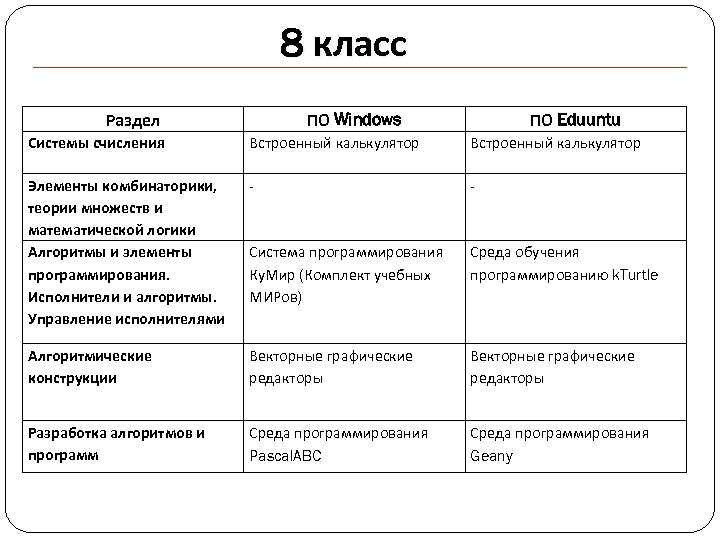 8 класс Раздел ПО Windows ПО Eduuntu Системы счисления Встроенный калькулятор Элементы комбинаторики, теории