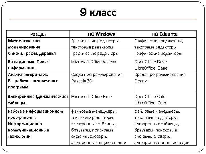 9 класс Раздел ПО Windows ПО Eduuntu Математическое моделирование Списки, графы, деревья Графические редакторы,
