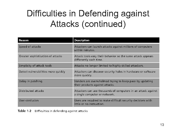 Difficulties in Defending against Attacks (continued) 13