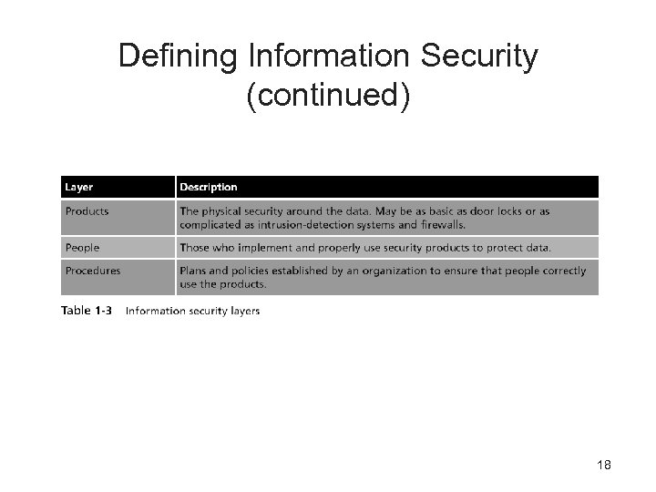 Defining Information Security (continued) 18