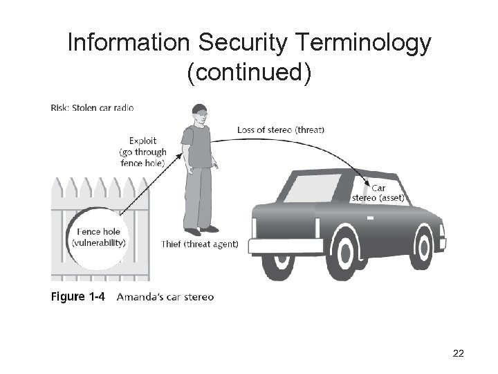 Information Security Terminology (continued) 22