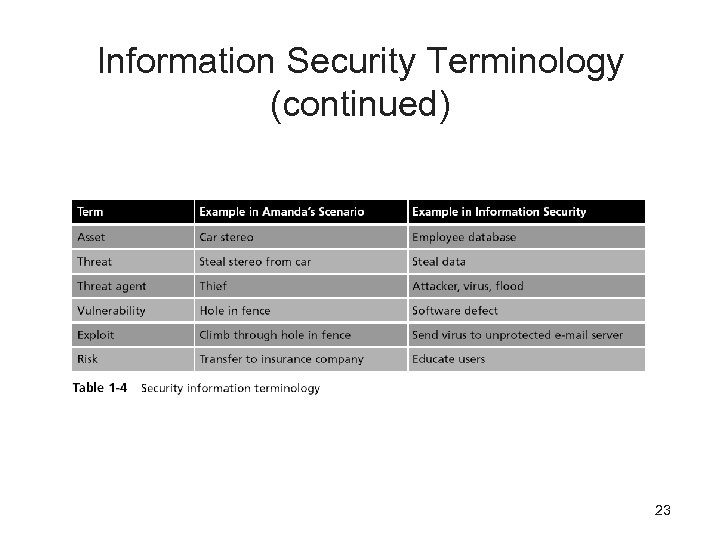 Information Security Terminology (continued) 23