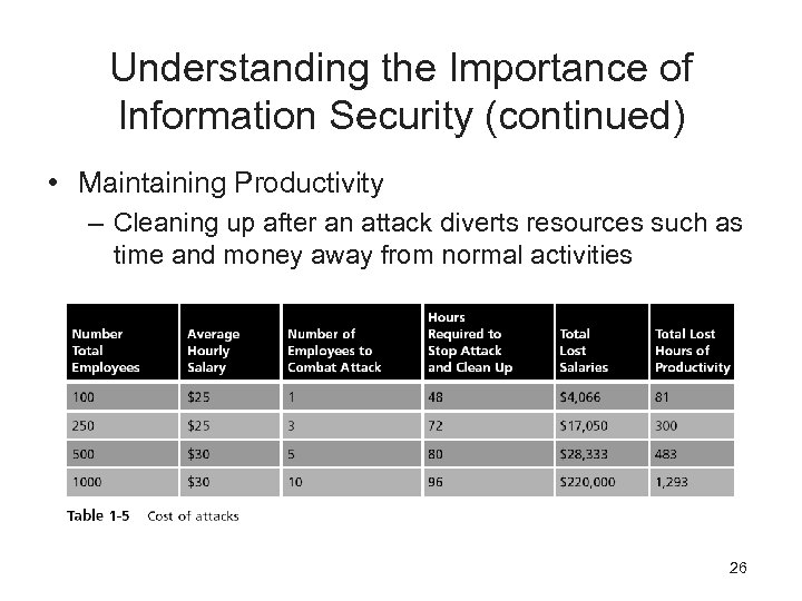 Understanding the Importance of Information Security (continued) • Maintaining Productivity – Cleaning up after