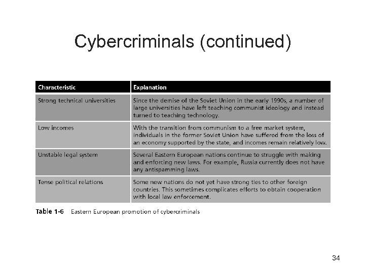 Cybercriminals (continued) 34