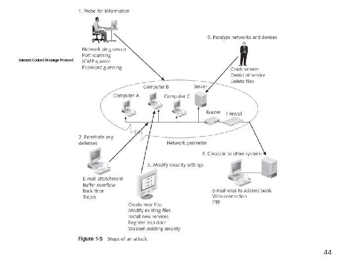 Internet Control Message Protocolernet 44