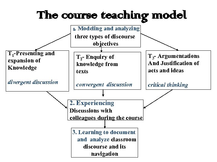 The course teaching model 1. Modeling and analyzing three types of discourse objectives T