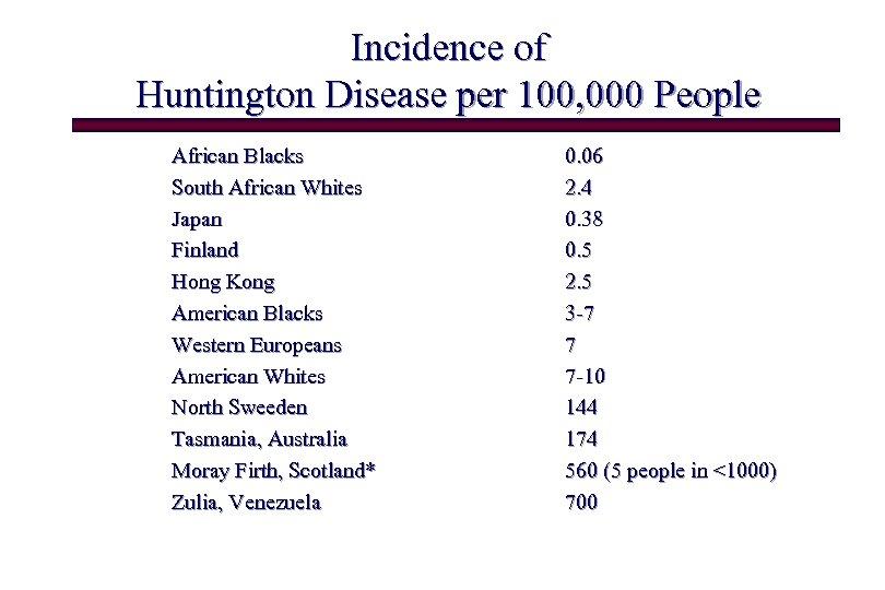Incidence of Huntington Disease per 100, 000 People African Blacks South African Whites Japan