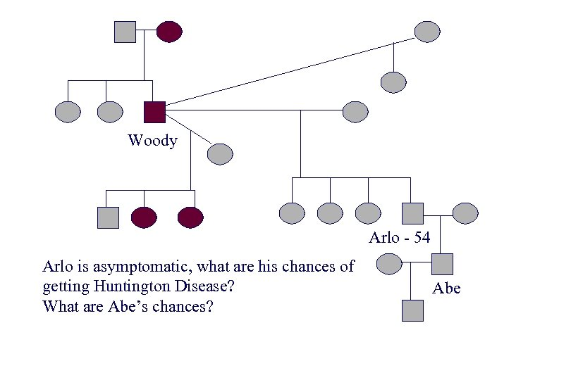 Woody Arlo - 54 Arlo is asymptomatic, what are his chances of getting Huntington