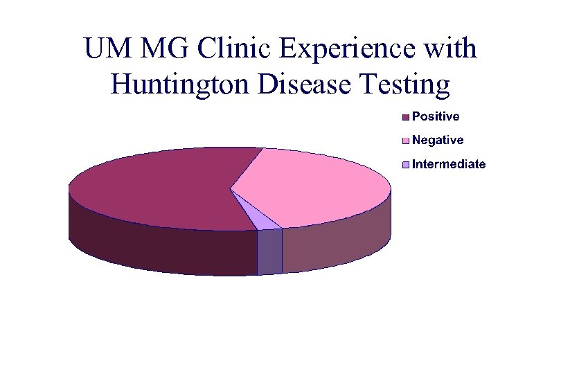UM MG Clinic Experience with Huntington Disease Testing