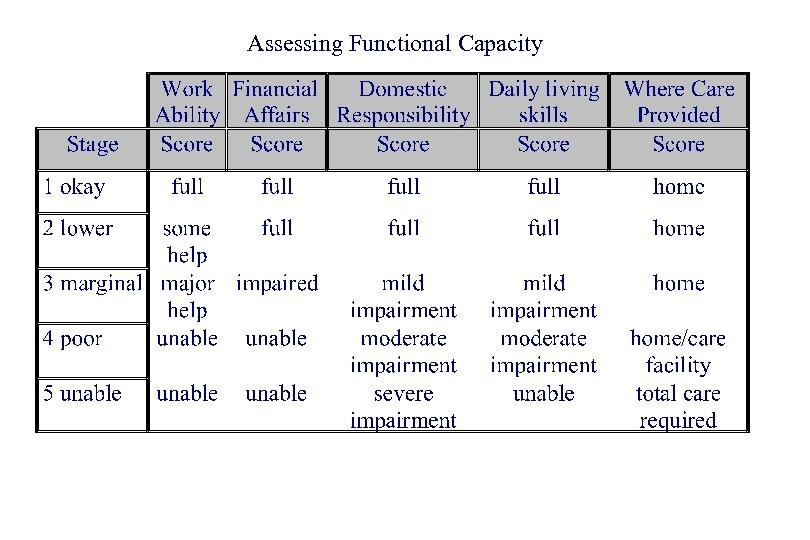 Assessing Functional Capacity