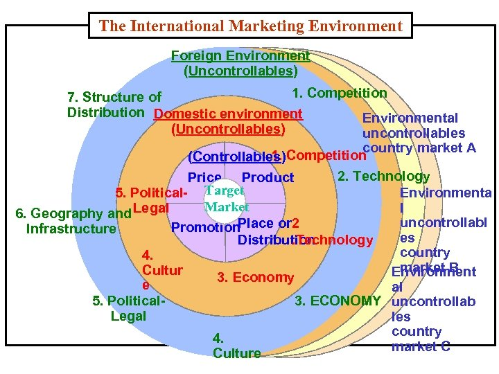 The International Marketing Environment Foreign Environment (Uncontrollables) 1. Competition 7. Structure of Distribution Domestic