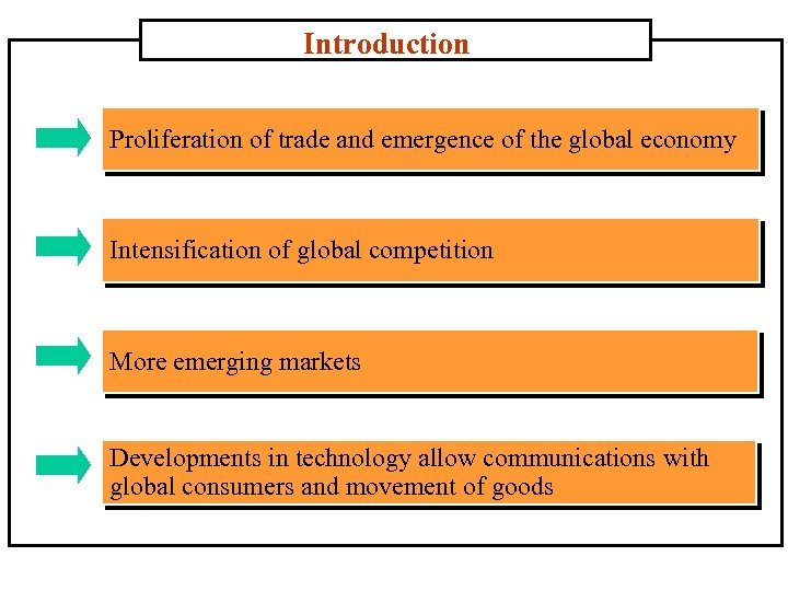 Introduction Proliferation of trade and emergence of the global economy Intensification of global competition