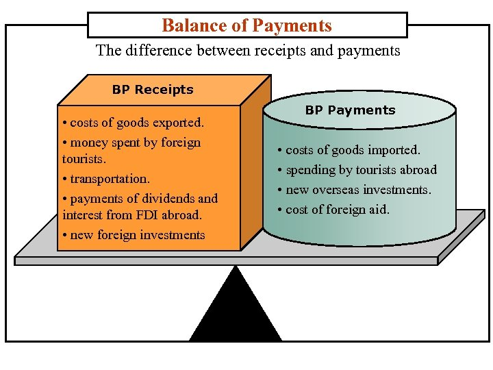Balance of Payments The difference between receipts and payments BP Receipts • costs of
