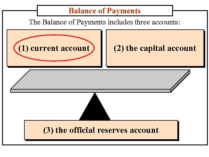 Balance of Payments The Balance of Payments includes three accounts: (1) current account (2)