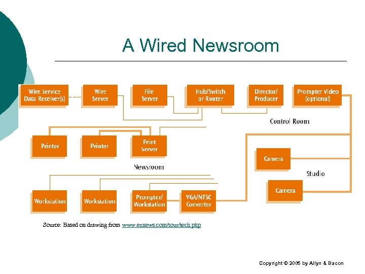 A Wired Newsroom Source: Based on drawing from www. eznews. com/tour/tech. php Copyright ©