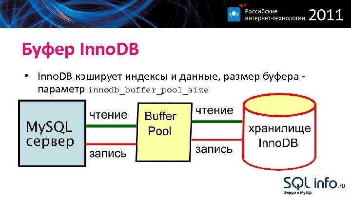 Буфер Inno. DB • Inno. DB кэширует индексы и данные, размер буфера параметр innodb_buffer_pool_size