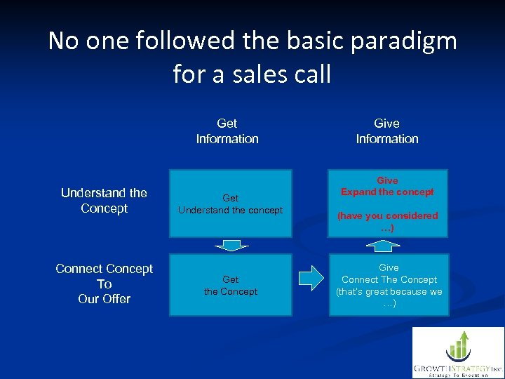 No one followed the basic paradigm for a sales call Get Information Understand the