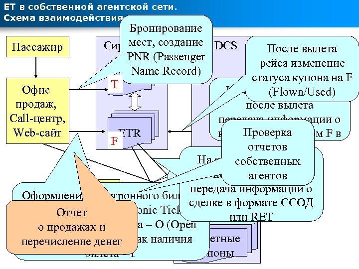ЕТ в собственной агентской сети. Схема взаимодействия систем Бронирование мест, Сирена-2. 3 создание DCS
