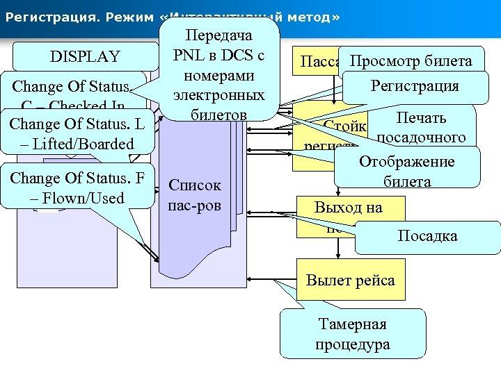 Регистрация. Режим «Интерактивный метод» DISPLAY Сирена-2. 3 Change Of Status. C – Checked In