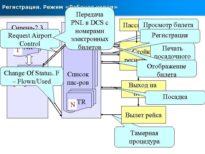 Регистрация. Режим «Рабочая копия» Сирена-2. 3 Request Airport Control TPNR Change Of Status. F