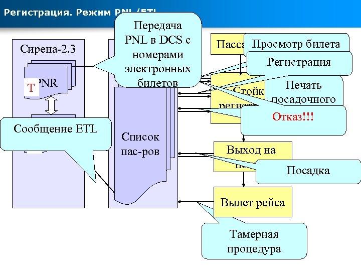 Регистрация. Режим PNL/ETL Сирена-2. 3 TPNR Сообщение ETL ETR F O Передача PNL в