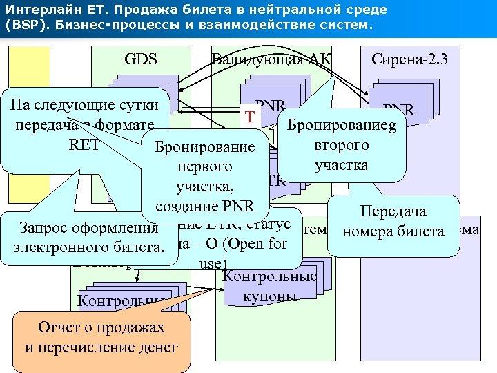 Интерлайн ЕТ. Продажа билета в нейтральной среде (BSP). Бизнес-процессы и взаимодействие систем. GDS Валидующая