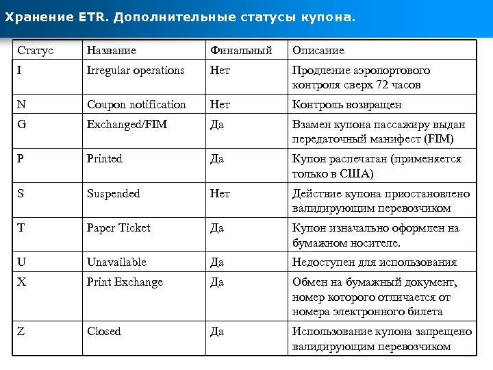 Хранение ETR. Дополнительные статусы купона. Статус Название Финальный Описание I Irregular operations Нет Продление