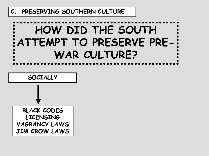 C. PRESERVING SOUTHERN CULTURE HOW DID THE SOUTH ATTEMPT TO PRESERVE PREWAR CULTURE? SOCIALLY