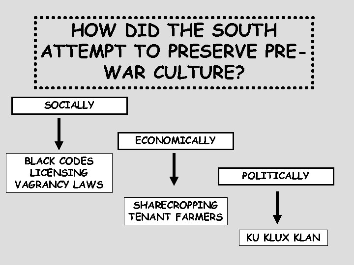 HOW DID THE SOUTH ATTEMPT TO PRESERVE PREWAR CULTURE? SOCIALLY ECONOMICALLY BLACK CODES LICENSING