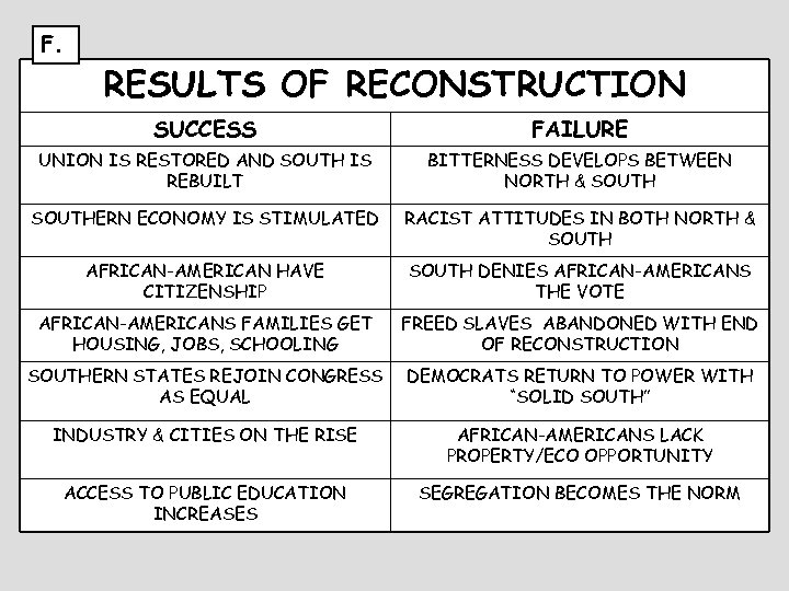 F. RESULTS OF RECONSTRUCTION SUCCESS FAILURE UNION IS RESTORED AND SOUTH IS REBUILT BITTERNESS