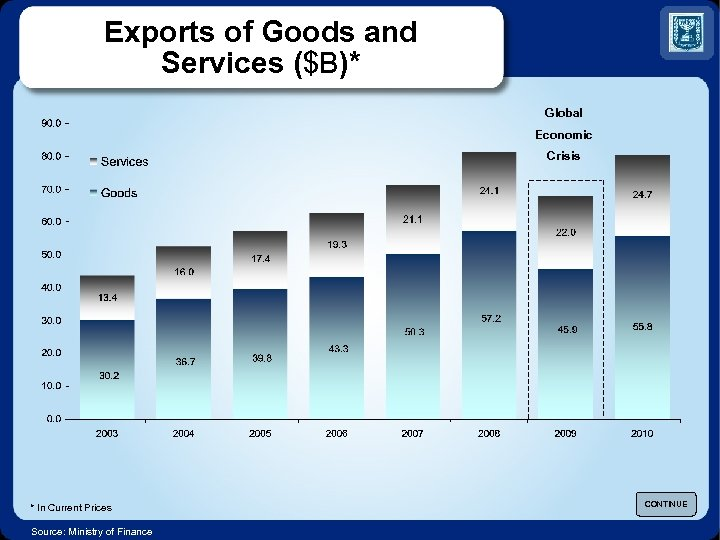 Exports of Goods and Services ($B)* Global Economic Crisis * In Current Prices Source: