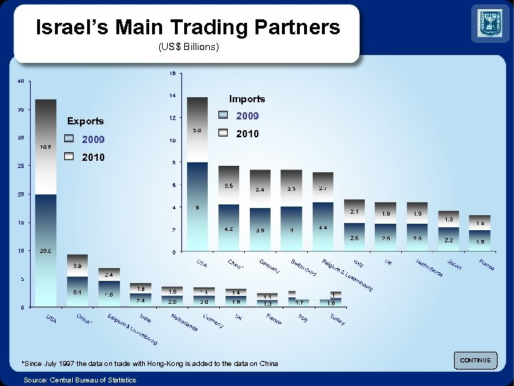 Israel's Main Trading Partners (US$ Billions) Imports Exports 2009 2010 *Since July 1997 the