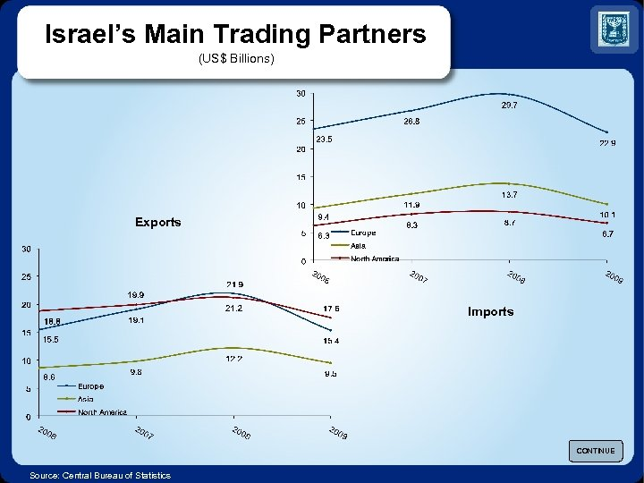 Israel's Main Trading Partners (US$ Billions) Exports Imports CONTINUE Source: Central Bureau of Statistics