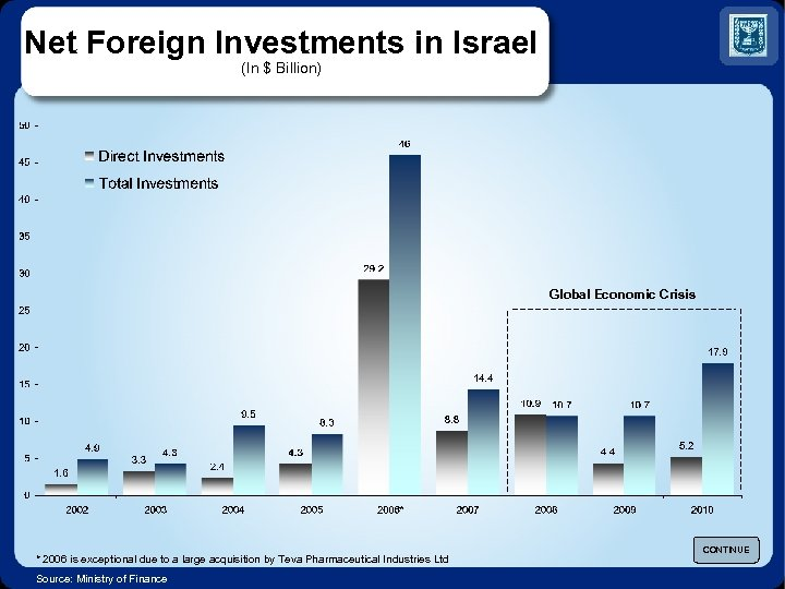 Net Foreign Investments in Israel (In $ Billion) Global Economic Crisis * 2006 is