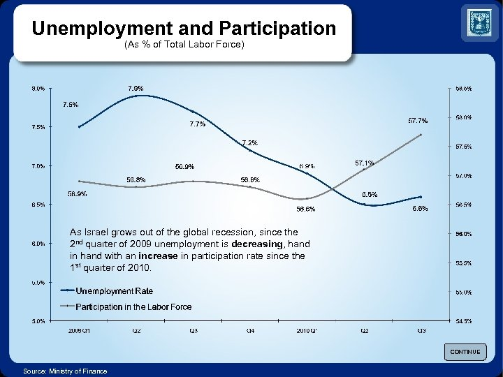 Unemployment and Participation (As % of Total Labor Force) As Israel grows out of