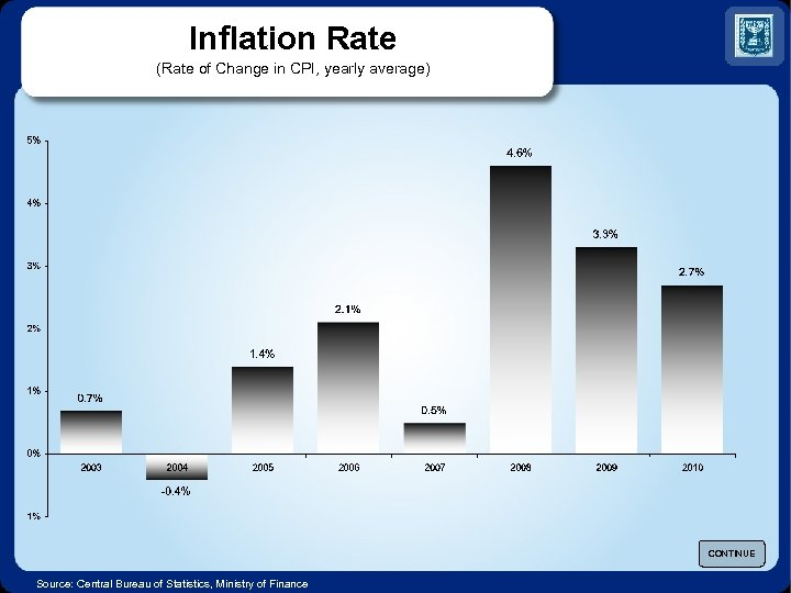 Inflation Rate (Rate of Change in CPI, yearly average) CONTINUE Source: Central Bureau of