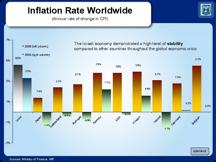 Inflation Rate Worldwide (Annual rate of change in CPI) The Israeli economy demonstrated a