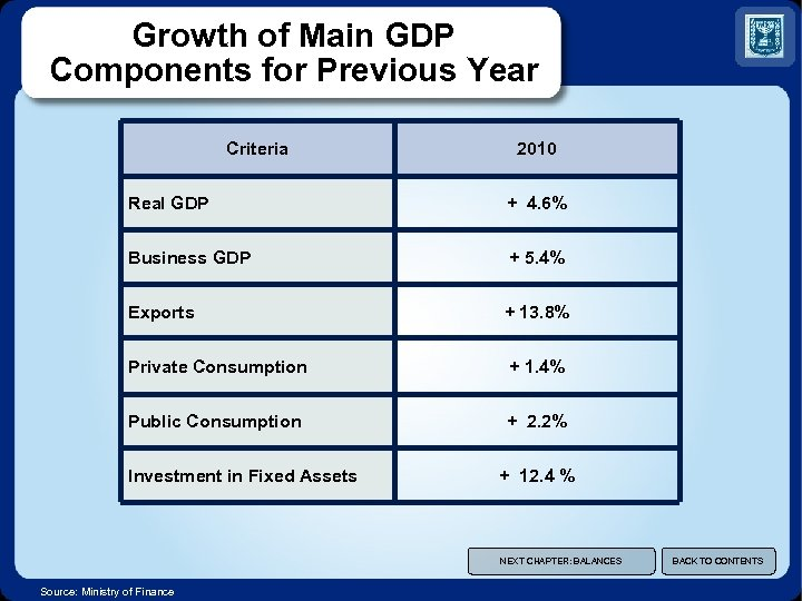 Growth of Main GDP Components for Previous Year Criteria 2010 Real GDP + 4.