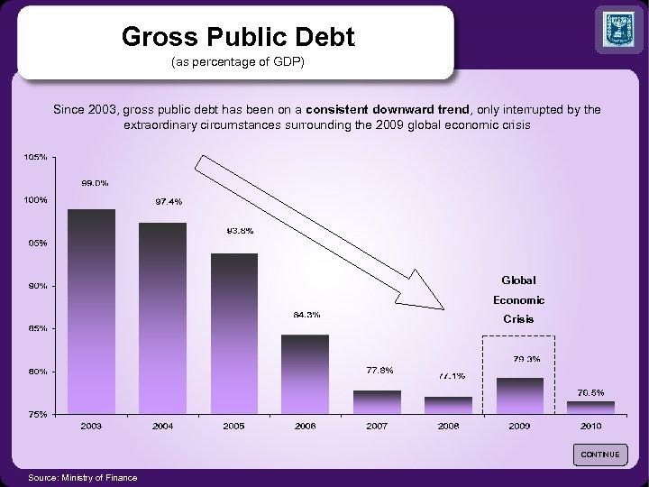 Gross Public Debt (as percentage of GDP) Since 2003, gross public debt has been