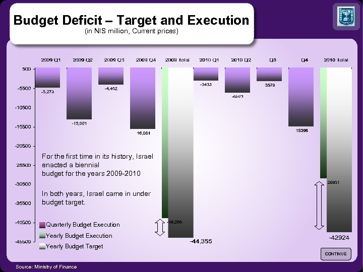Budget Deficit – Target and Execution (in NIS million, Current prices) For the first