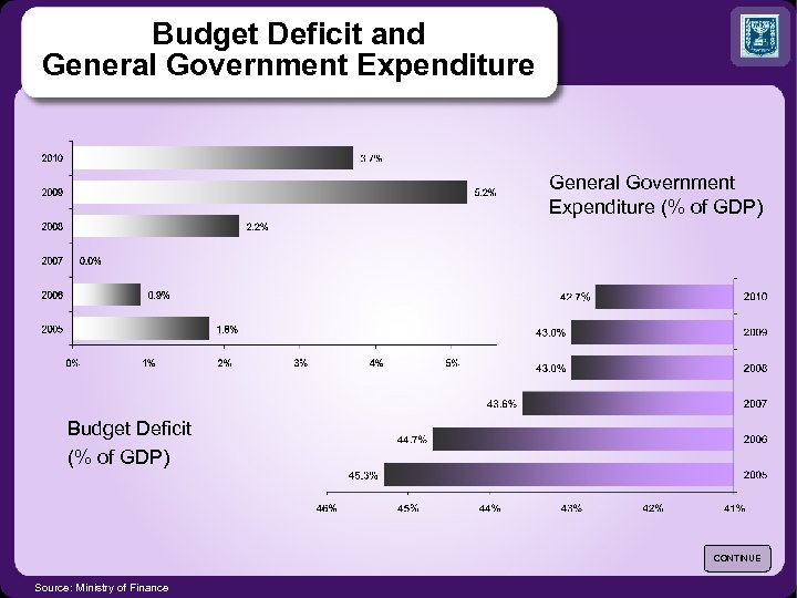 Budget Deficit and General Government Expenditure (% of GDP) Budget Deficit (% of GDP)