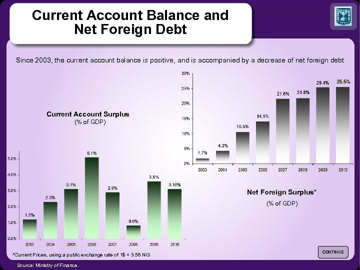 Current Account Balance and Net Foreign Debt Since 2003, the current account balance is