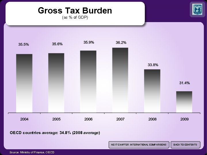 Gross Tax Burden (as % of GDP) OECD countries average: 34. 8% (2008 average)