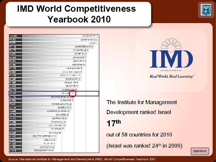 IMD World Competitiveness Yearbook 2010 The Institute for Management Development ranked Israel 17 th