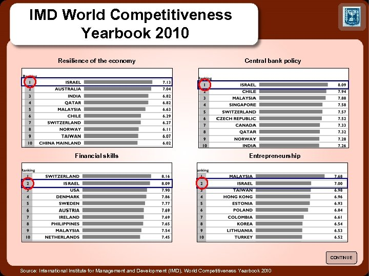 IMD World Competitiveness Yearbook 2010 Resilience of the economy Central bank policy Financial skills