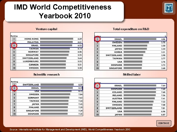 IMD World Competitiveness Yearbook 2010 Venture capital Total expenditure on R&D Scientific research Skilled