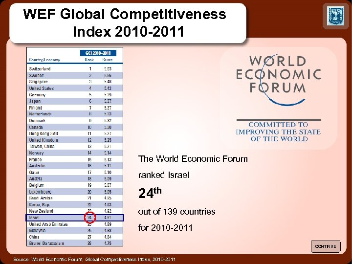 WEF Global Competitiveness Index 2010 -2011 The World Economic Forum ranked Israel 24 th