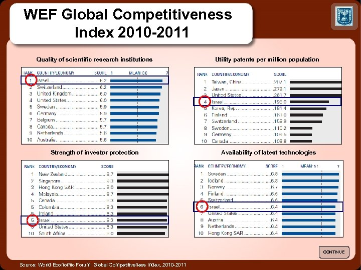 WEF Global Competitiveness Index 2010 -2011 Quality of scientific research institutions Utility patents per